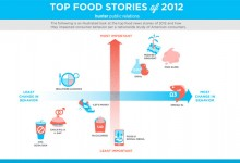 Digesting Food News: The Top Food Stories of 2012 and Why they Matter